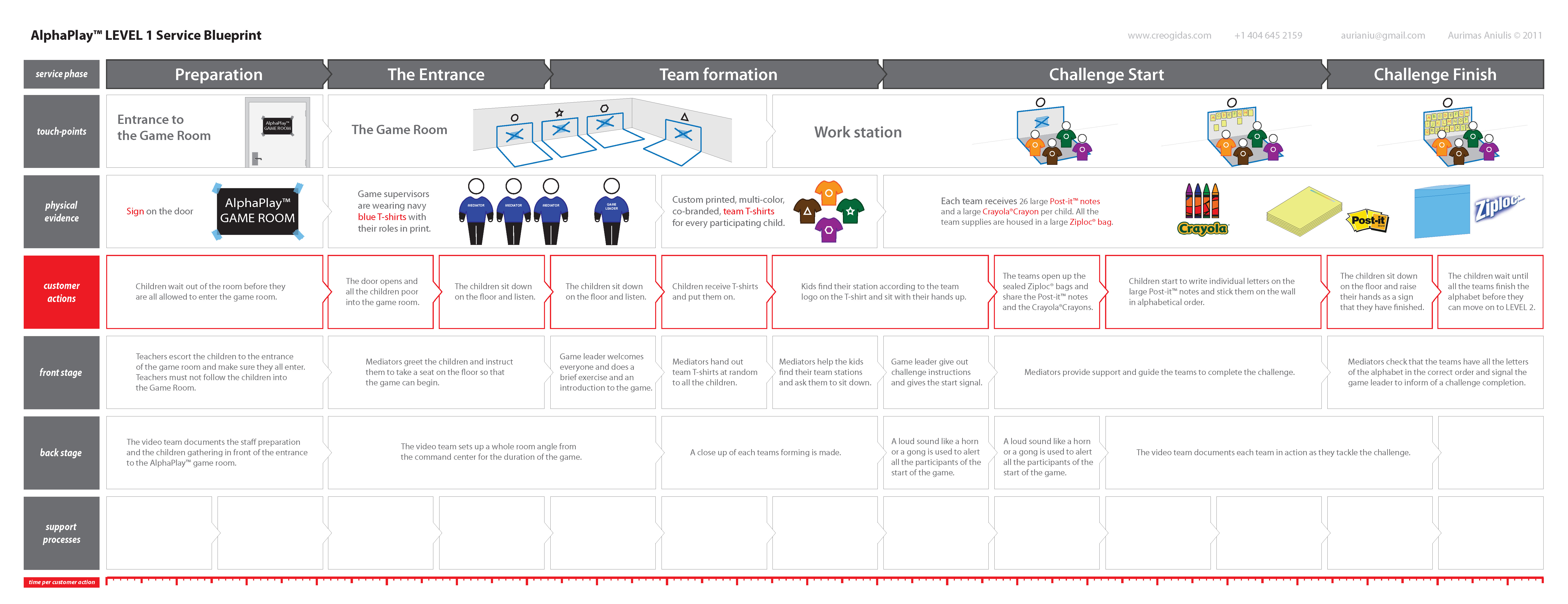 Customers Service Journey Mapping