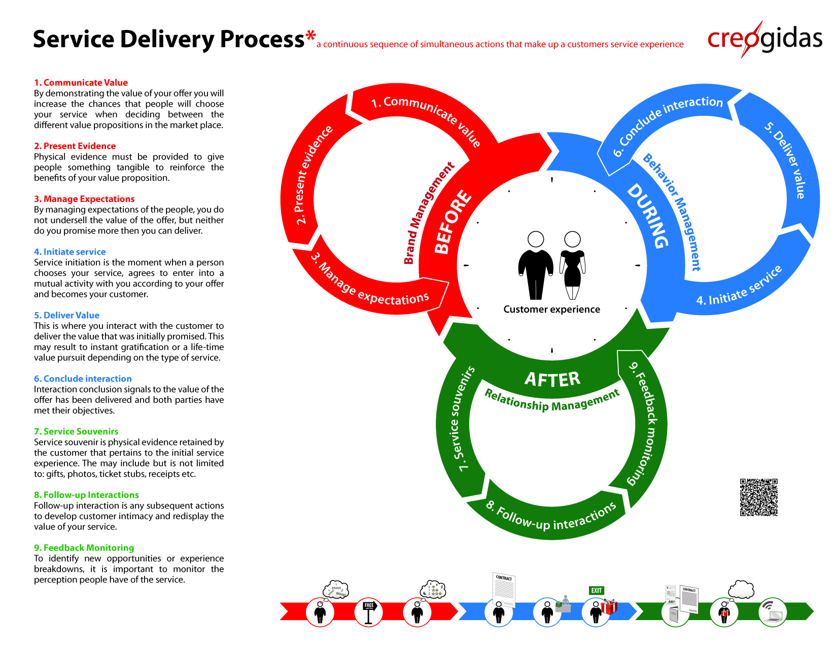 Customer service delivery thesis